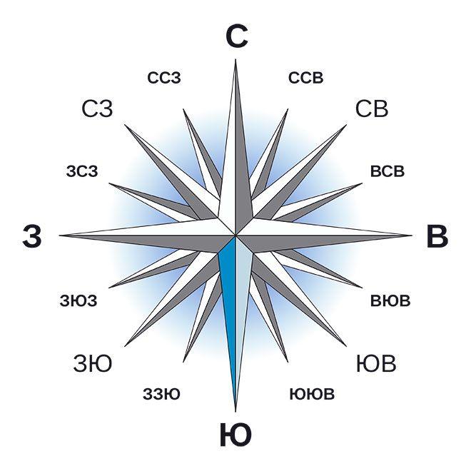 Обозначения на компасе